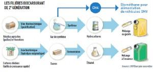 biocarburant2g