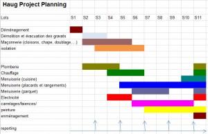 haugplanning