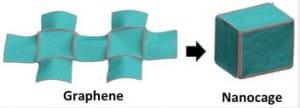 innovation graphène stokagehydrogene