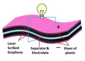 innovation graphène supercondensateur