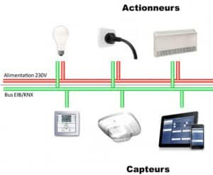 architecture domotique knx